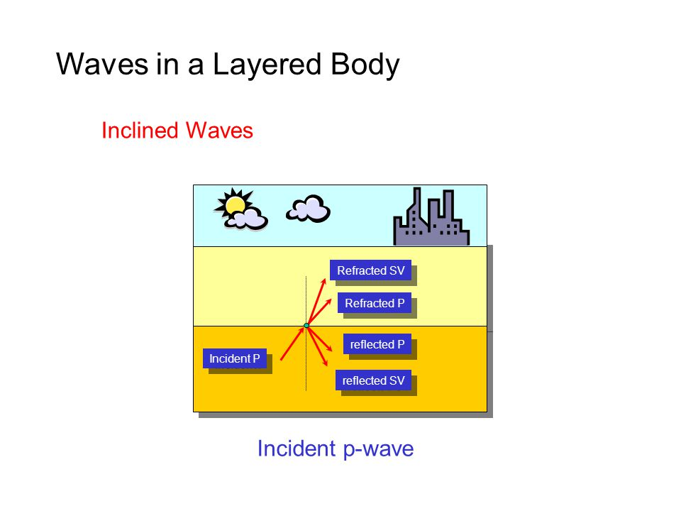 Incident P Refracted SV Refracted P reflected SV reflected P Inclined Waves Incident p-wave
