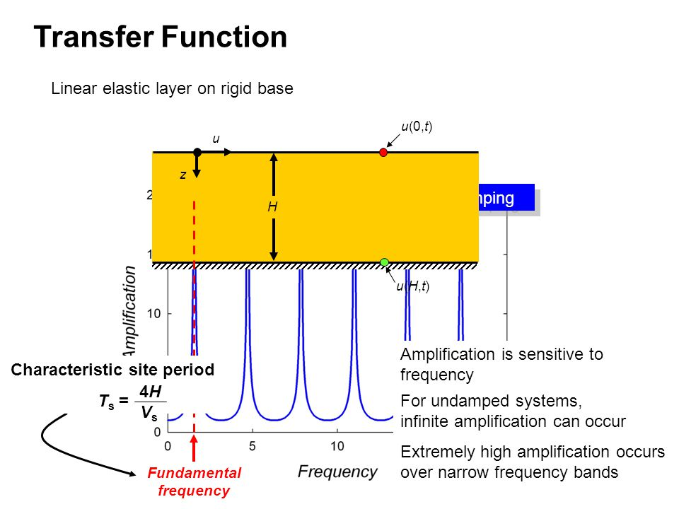 Zero damping Linear elastic layer on rigid base u z H u(0,t) u(H,t)u(H,t) For undamped systems, infinite amplification can occur Extremely high amplification occurs over narrow frequency bands Amplification is sensitive to frequency Fundamental frequency Characteristic site period T s = 4H4H VsVs Transfer Function