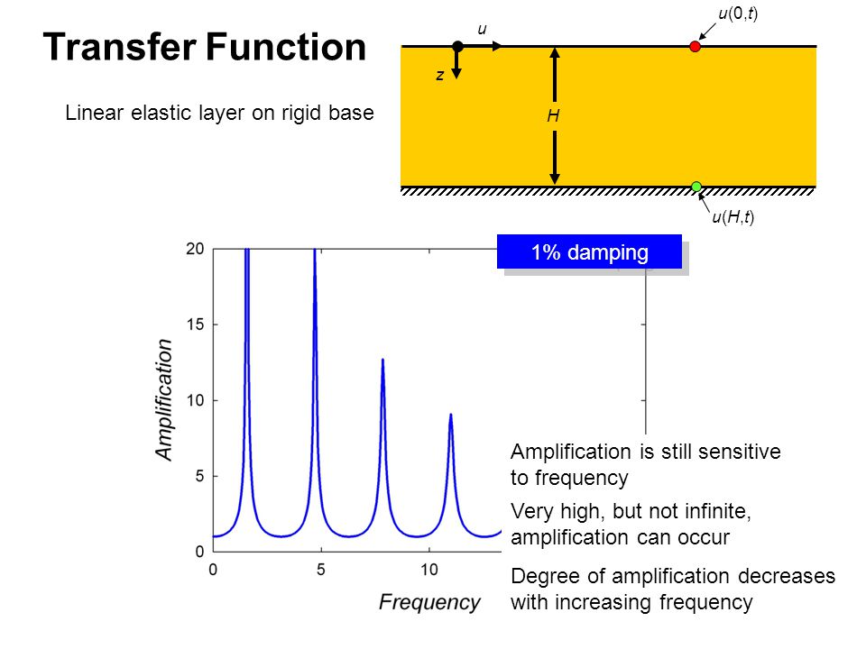 Linear elastic layer on rigid base u z H u(0,t) u(H,t)u(H,t) Very high, but not infinite, amplification can occur Degree of amplification decreases with increasing frequency Amplification is still sensitive to frequency 1% damping Transfer Function