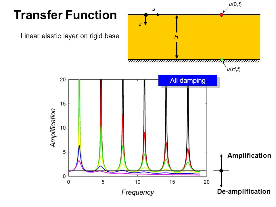 Linear elastic layer on rigid base u z H u(0,t) u(H,t)u(H,t) All damping Amplification De-amplification Transfer Function