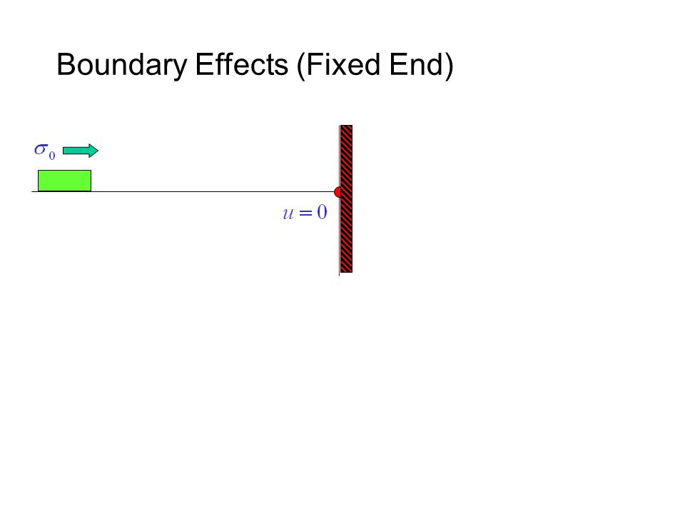 Boundary Effects (Fixed End)