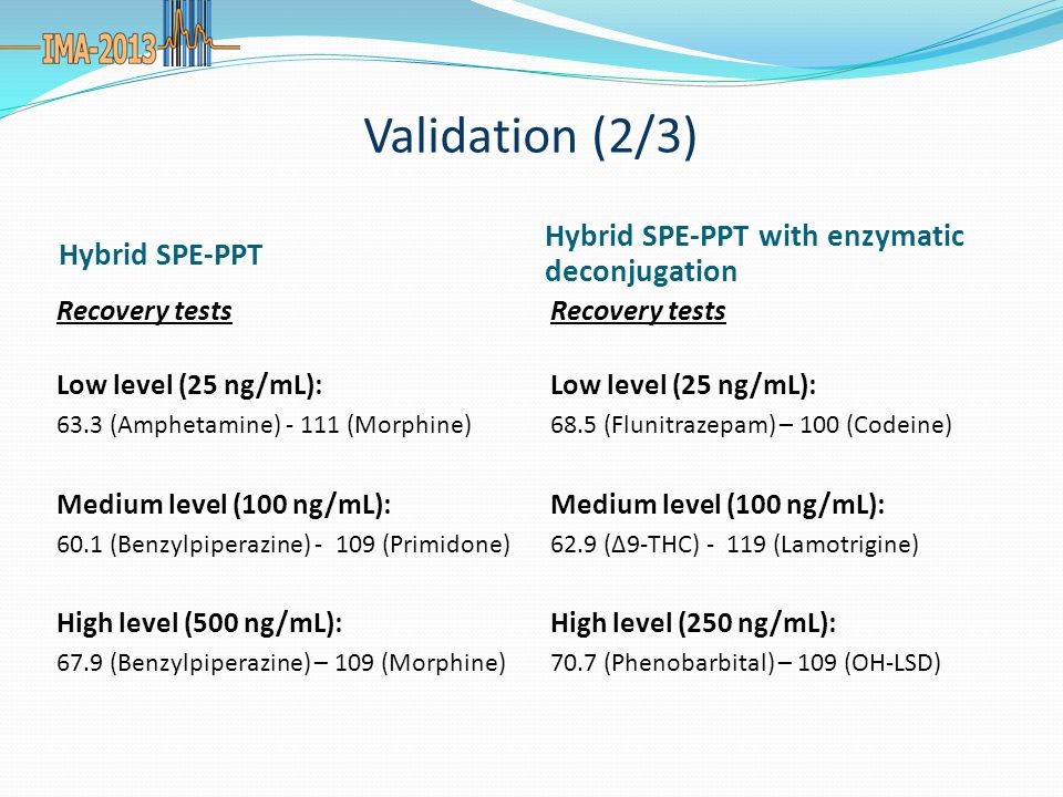 Validation (2/3) Hybrid SPE-PPT Hybrid SPE-PPT with enzymatic deconjugation Recovery tests Low level (25 ng/mL): 63.3 (Amphetamine) - 111 (Morphine) Medium level (100 ng/mL): 60.1 (Benzylpiperazine) - 109 (Primidone) High level (500 ng/mL): 67.9 (Benzylpiperazine) – 109 (Morphine) Recovery tests Low level (25 ng/mL): 68.5 (Flunitrazepam) – 100 (Codeine) Medium level (100 ng/mL): 62.9 (Δ9-THC) - 119 (Lamotrigine) High level (250 ng/mL): 70.7 (Phenobarbital) – 109 (OH-LSD)