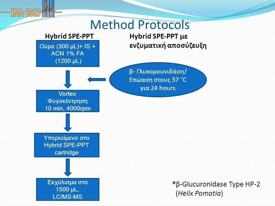 Method Protocols Ούρα (300 μL)+ IS + ACN 1% FA (1200 μL) Vortex Φυγοκέντρηση 10 min, 4000rpm Υπερκείμενο στο Hybrid SPE-PPT cartridge Εκχύλισμα στα 15
