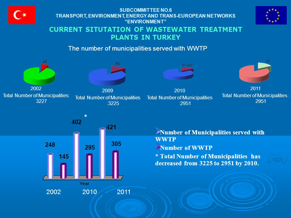 CURRENT SITUTATION OF WASTEWATER TREATMENT PLANTS IN TURKEY  Number of Municipalities served with WWTP  Number of WWTP * Total Number of Municipalities has decreased from 3225 to 2951 by 2010.