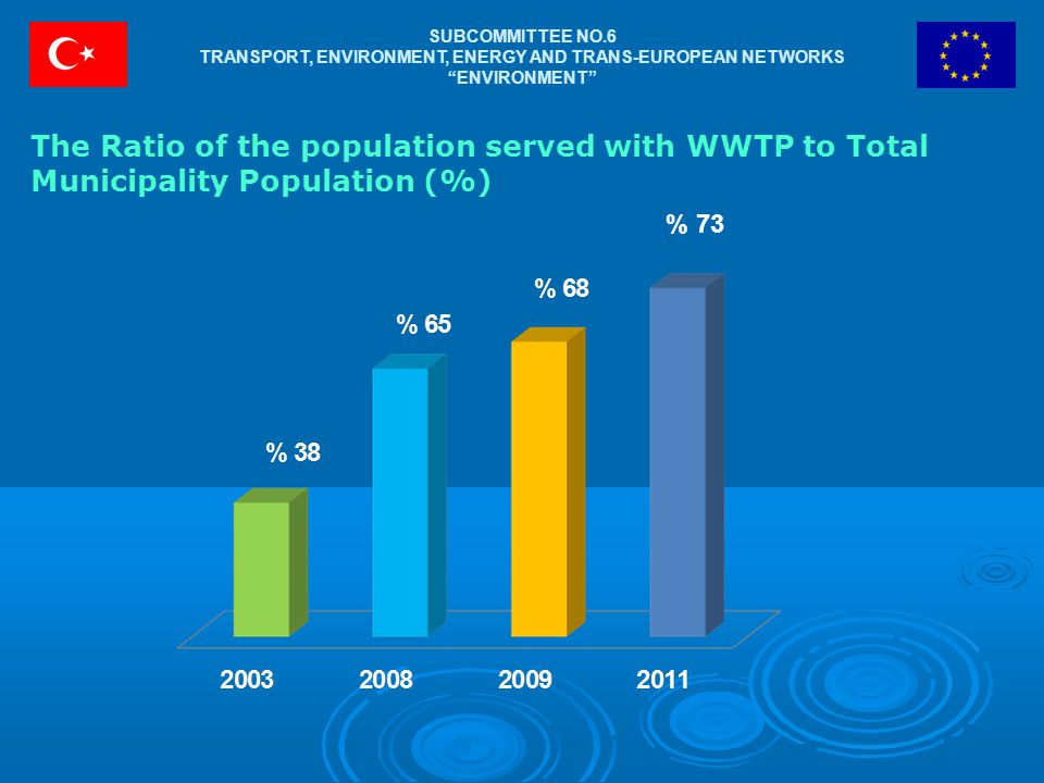 SUBCOMMITTEE NO.6 TRANSPORT, ENVIRONMENT, ENERGY AND TRANS-EUROPEAN NETWORKS ENVIRONMENT The Ratio of the population served with WWTP to Total Municipality Population (%) % 73