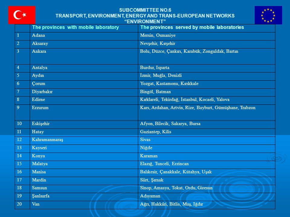 The provinces with mobile laboratoryThe provinces served by mobile laboratories 1AdanaMersin, Osmaniye 2AksarayNevşehir, Kırşehir 3AnkaraBolu, Düzce, Çankırı, Karabük, Zonguldak, Bartın 4AntalyaBurdur, Isparta 5Aydınİzmir, Muğla, Denizli 6ÇorumYozgat, Kastamonu, Kırıkkale 7DiyarbakırBingöl, Batman 8EdirneKırklareli, Tekirdağ, İstanbul, Kocaeli, Yalova 9ErzurumKars, Ardahan, Artvin, Rize, Bayburt, Gümüşhane, Trabzon 10EskişehirAfyon, Bilecik, Sakarya, Bursa 11HatayGaziantep, Kilis 12KahramanmaraşSivas 13KayseriNiğde 14KonyaKaraman 15MalatyaElazığ, Tunceli, Erzincan 16ManisaBalıkesir, Çanakkale, Kütahya, Uşak 17MardinSiirt, Şırnak 18SamsunSinop, Amasya, Tokat, Ordu, Giresun 19ŞanlıurfaAdıyaman 20VanAğrı, Hakkâri, Bitlis, Muş, Iğdır