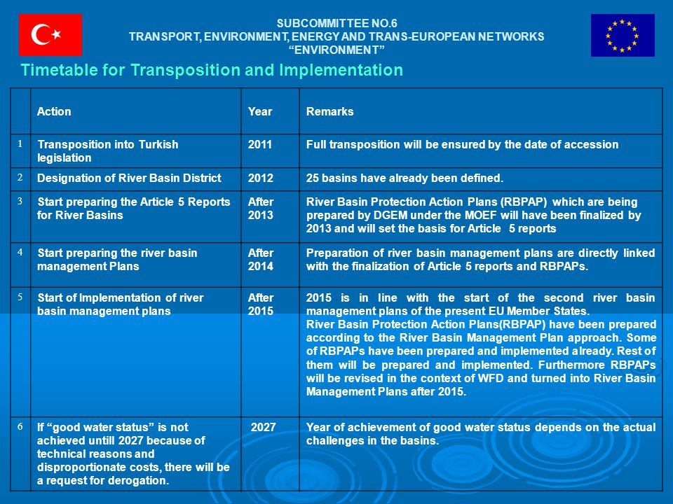 SUBCOMMITTEE NO.6 TRANSPORT, ENVIRONMENT, ENERGY AND TRANS-EUROPEAN NETWORKS ENVIRONMENT ActionYearRemarks 1 Transposition into Turkish legislation 2011Full transposition will be ensured by the date of accession 2 Designation of River Basin District201225 basins have already been defined.