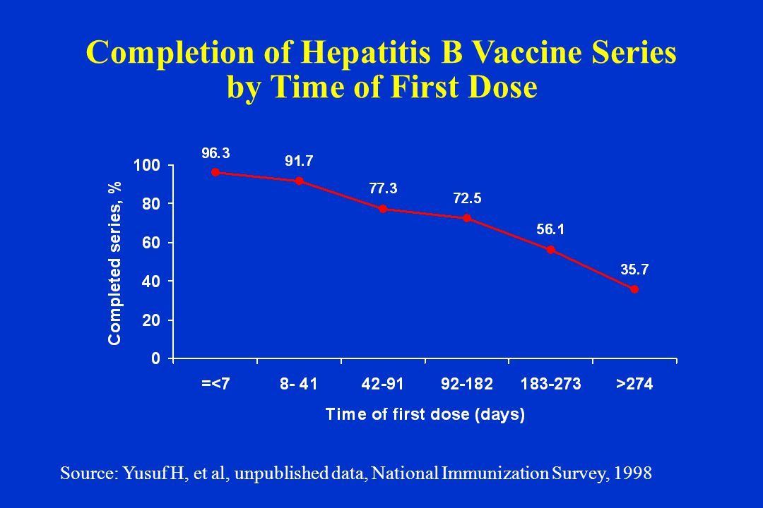 Completion of Hepatitis B Vaccine Series by Time of First Dose Source: Yusuf H, et al, unpublished data, National Immunization Survey, 1998