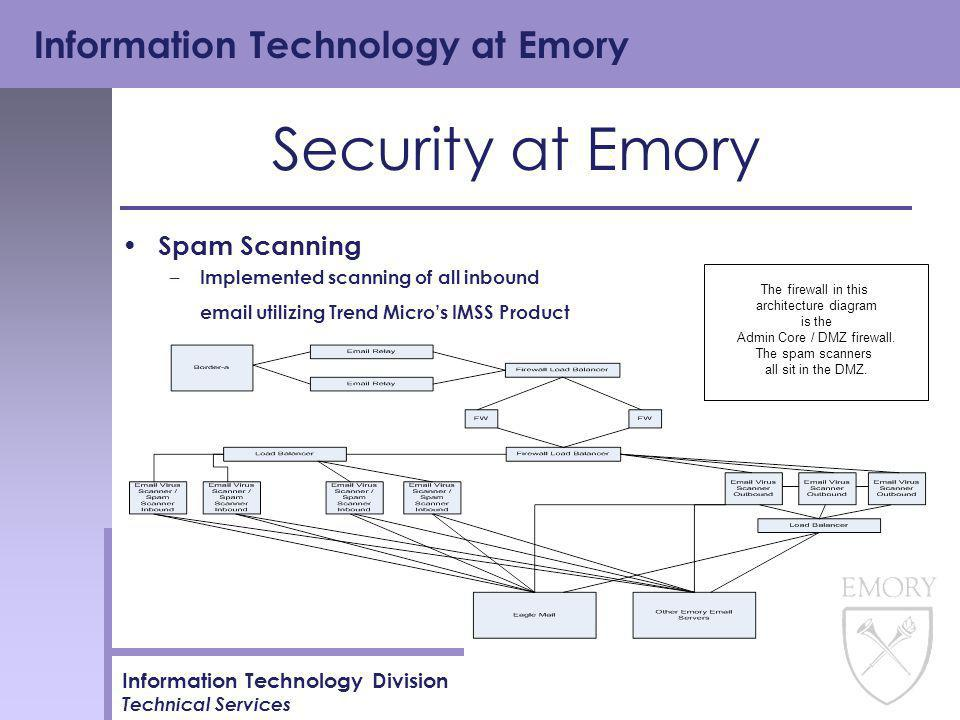 Information Technology at Emory Information Technology Division Technical Services Security at Emory Spam Scanning – Implemented scanning of all inbound email utilizing Trend Micro's IMSS Product The firewall in this architecture diagram is the Admin Core / DMZ firewall.