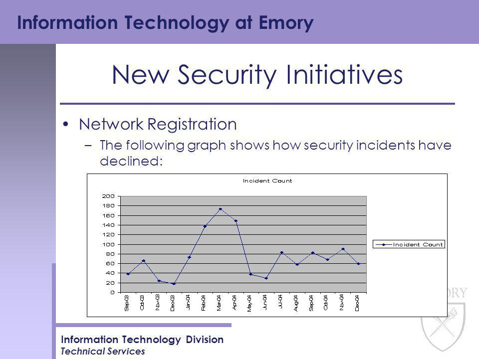 Information Technology at Emory Information Technology Division Technical Services New Security Initiatives Network Registration –The following graph shows how security incidents have declined: