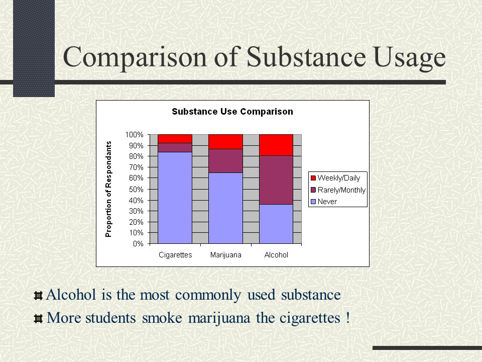 Comparison of Substance Usage Alcohol is the most commonly used substance More students smoke marijuana the cigarettes !