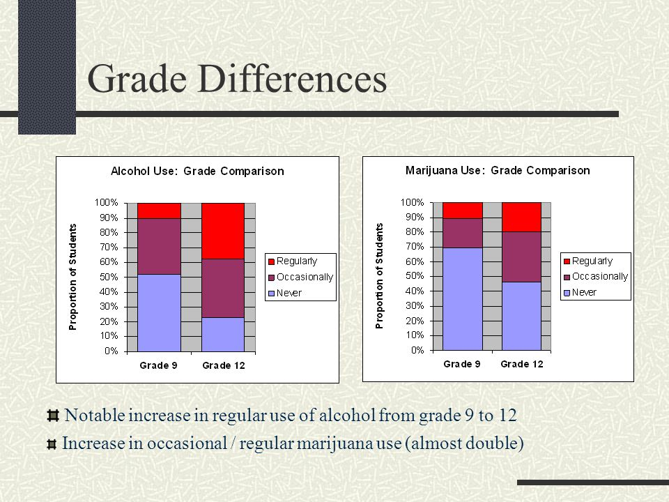 Grade Differences Notable increase in regular use of alcohol from grade 9 to 12 Increase in occasional / regular marijuana use (almost double)