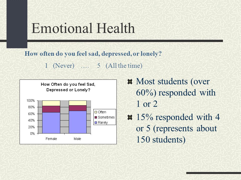 Substance Use Problems 13 % (about 130) students think that they may have a drug or alcohol problem 59% have a friend who they think may have a problem