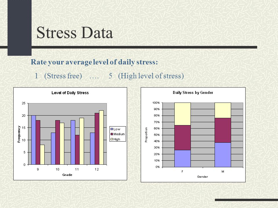 Stress Data Rate your average level of daily stress: 1 (Stress free) …. 5 (High level of stress)