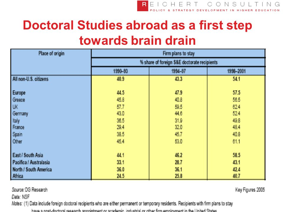 Doctoral Studies abroad as a first step towards brain drain