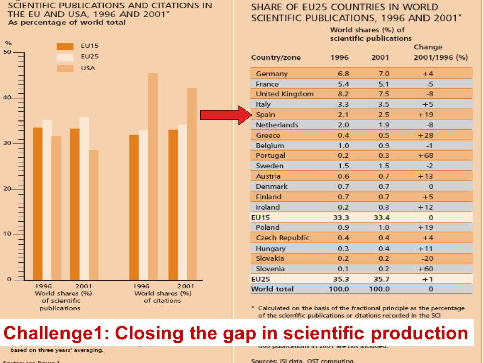 Challenge1: Closing the gap in scientific production