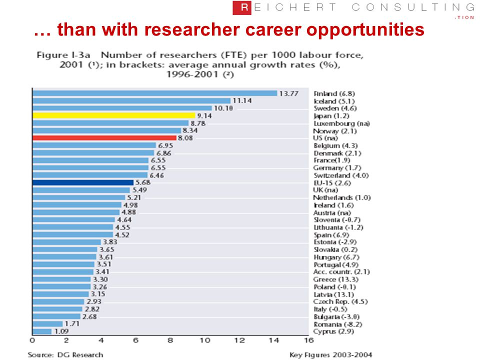 … than with researcher career opportunities