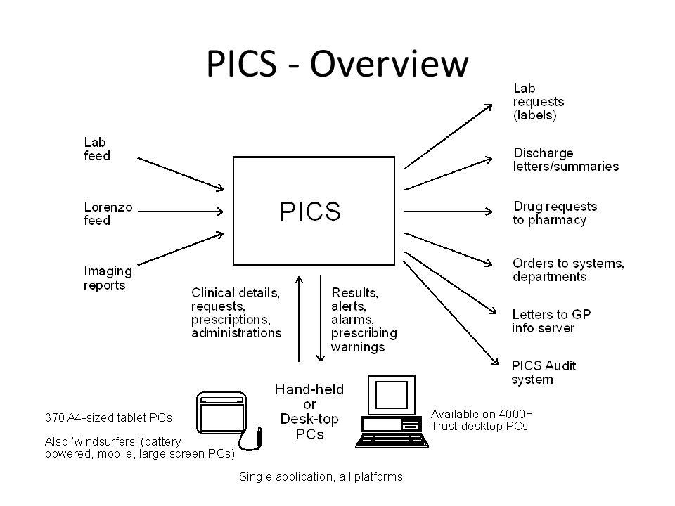 PICS - Overview