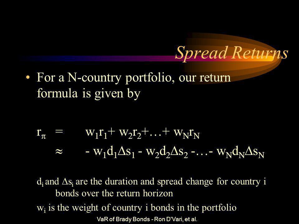 VaR of Brady Bonds - Ron D'Vari, et al. Approximating Returns Brady Bond portfolio returns can be decomposed into –US Term Structure Movements –Countr