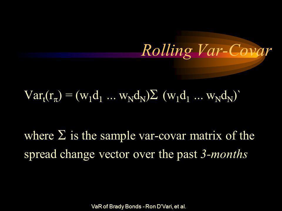 VaR of Brady Bonds - Ron D'Vari, et al. Spread Returns For a N-country portfolio, our return formula is given by r  = w 1 r 1 + w 2 r 2 +…+ w N r N 