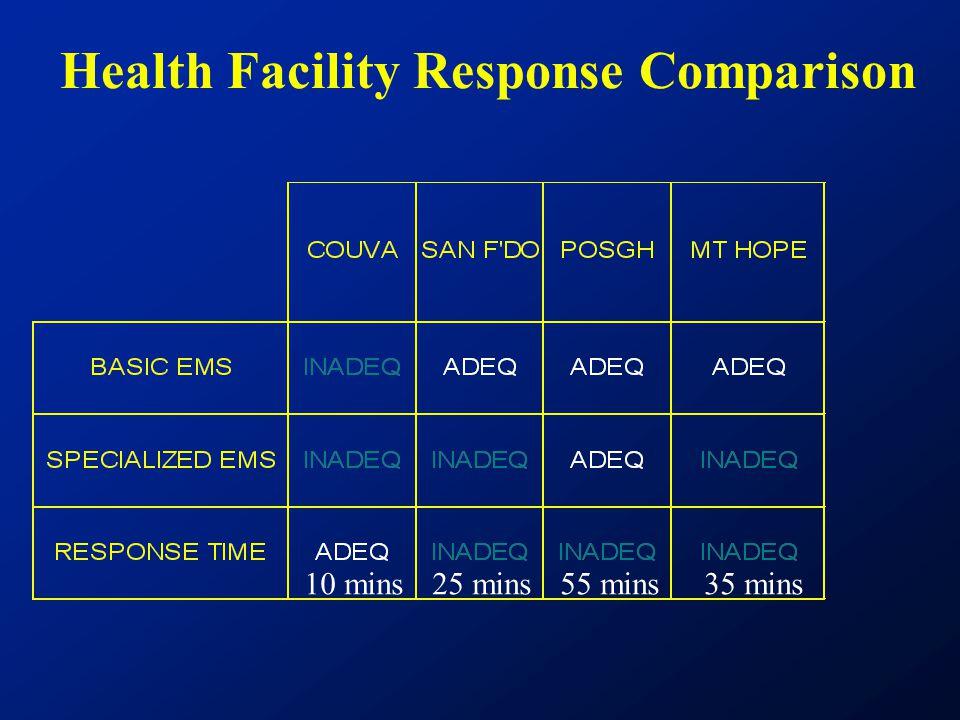 Health Facility Response Comparison 10 mins25 mins55 mins35 mins