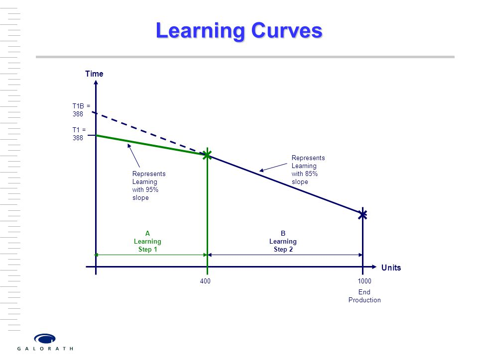 T1 = 388 Units Time Represents Learning with 95% slope 400 B Learning Step 2 A Learning Step 1 End Production 1000 T1B = 388 Represents Learning with 85% slope Learning Curves