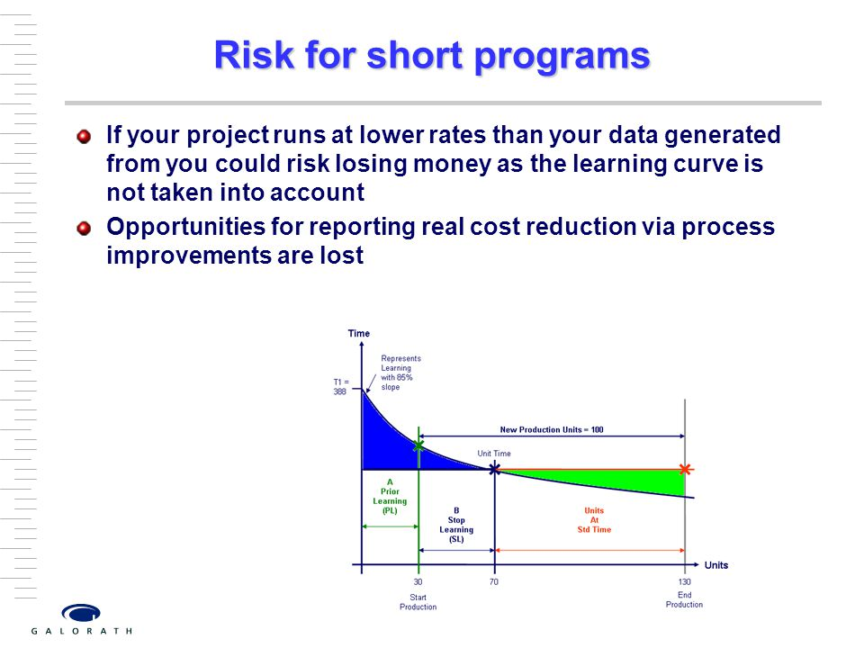 Risk for short programs If your project runs at lower rates than your data generated from you could risk losing money as the learning curve is not taken into account Opportunities for reporting real cost reduction via process improvements are lost