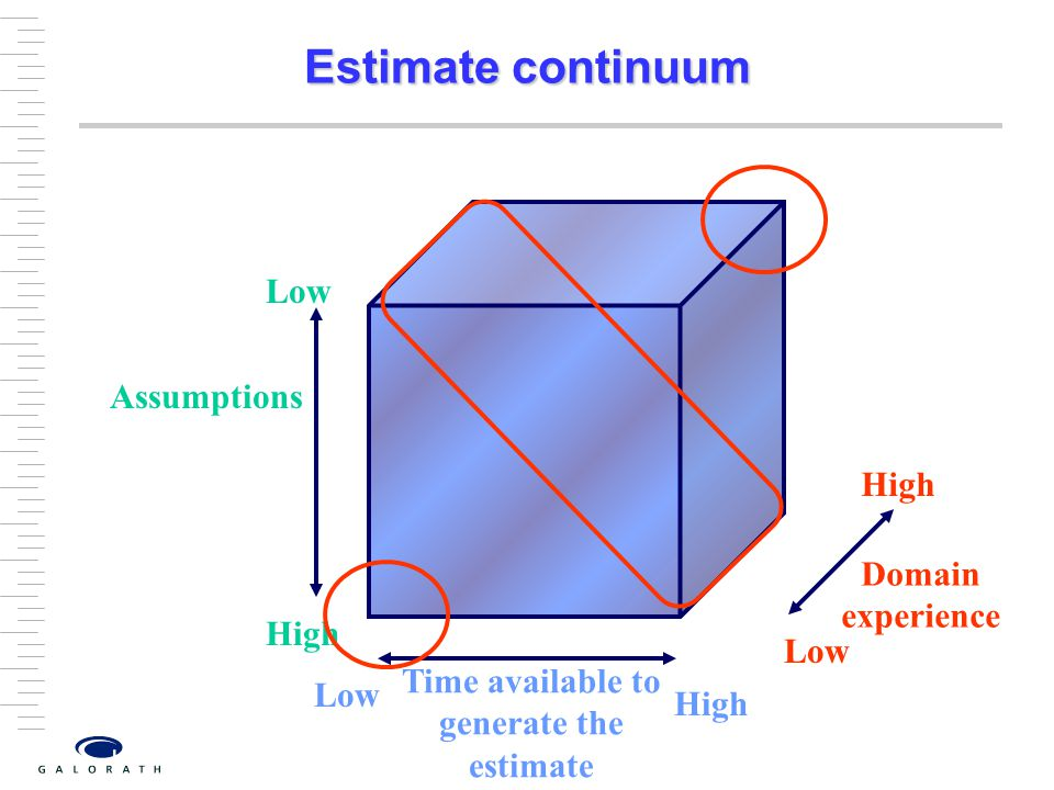Estimate continuum Assumptions High Low Time available to generate the estimate Low High Domain experience Low High