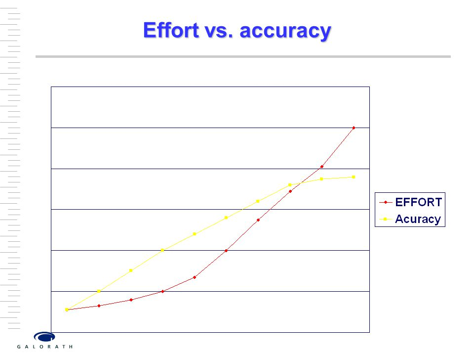 Effort vs. accuracy