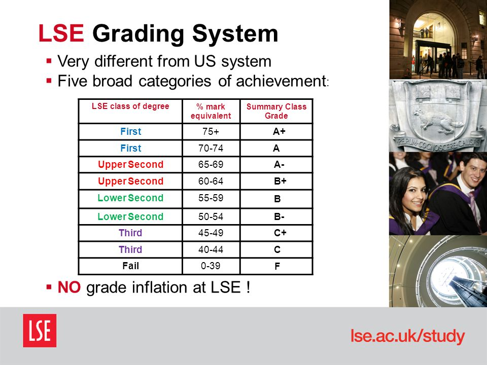 LSE Grading System LSE class of degree% mark equivalent Summary Class Grade First75+ A+ First70-74 A Upper Second65-69 A- Upper Second60-64 B+ Lower Second55-59 B Lower Second50-54 B- Third45-49 C+ Third40-44 C Fail0-39 F  Very different from US system  Five broad categories of achievement :  NO grade inflation at LSE !
