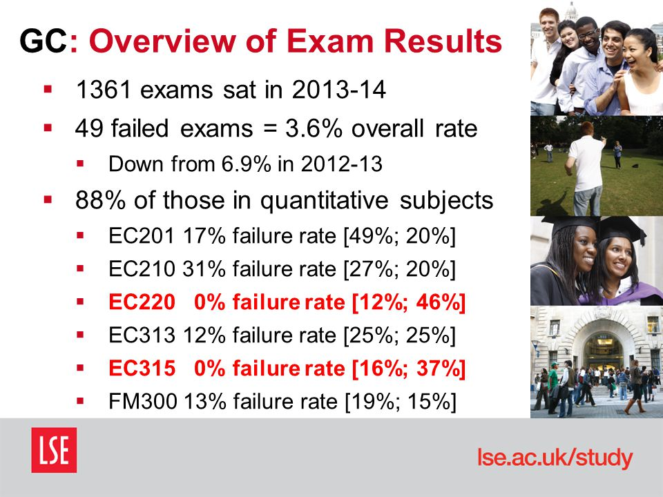 GC: Overview of Exam Results  1361 exams sat in 2013-14  49 failed exams = 3.6% overall rate  Down from 6.9% in 2012-13  88% of those in quantitative subjects  EC201 17% failure rate [49%; 20%]  EC210 31% failure rate [27%; 20%]  EC220 0% failure rate [12%; 46%]  EC313 12% failure rate [25%; 25%]  EC315 0% failure rate [16%; 37%]  FM300 13% failure rate [19%; 15%]