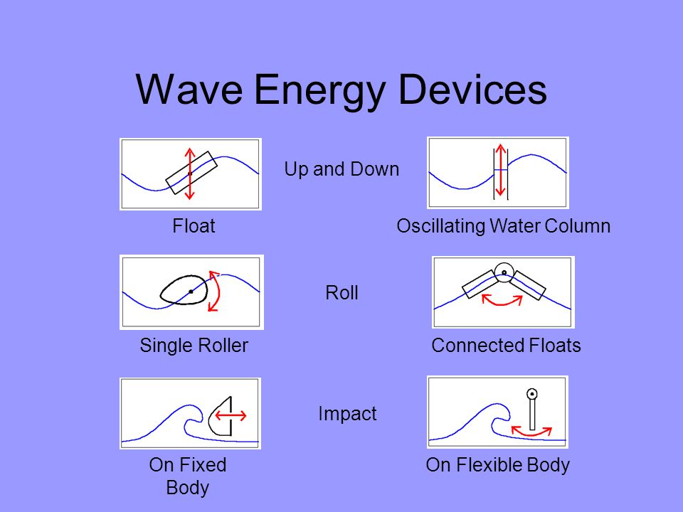 Wave Energy Devices Up and Down Roll Impact FloatOscillating Water Column Single RollerConnected Floats On Fixed Body On Flexible Body