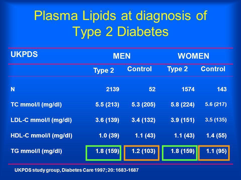 Plasma Lipids at diagnosis of Type 2 Diabetes UKPDS study group, Diabetes Care 1997; 20: 1683-1687 1.4 (55)1.1 (43) 1.0 (39)HDL-C mmol/l (mg/dl) 1.8 (