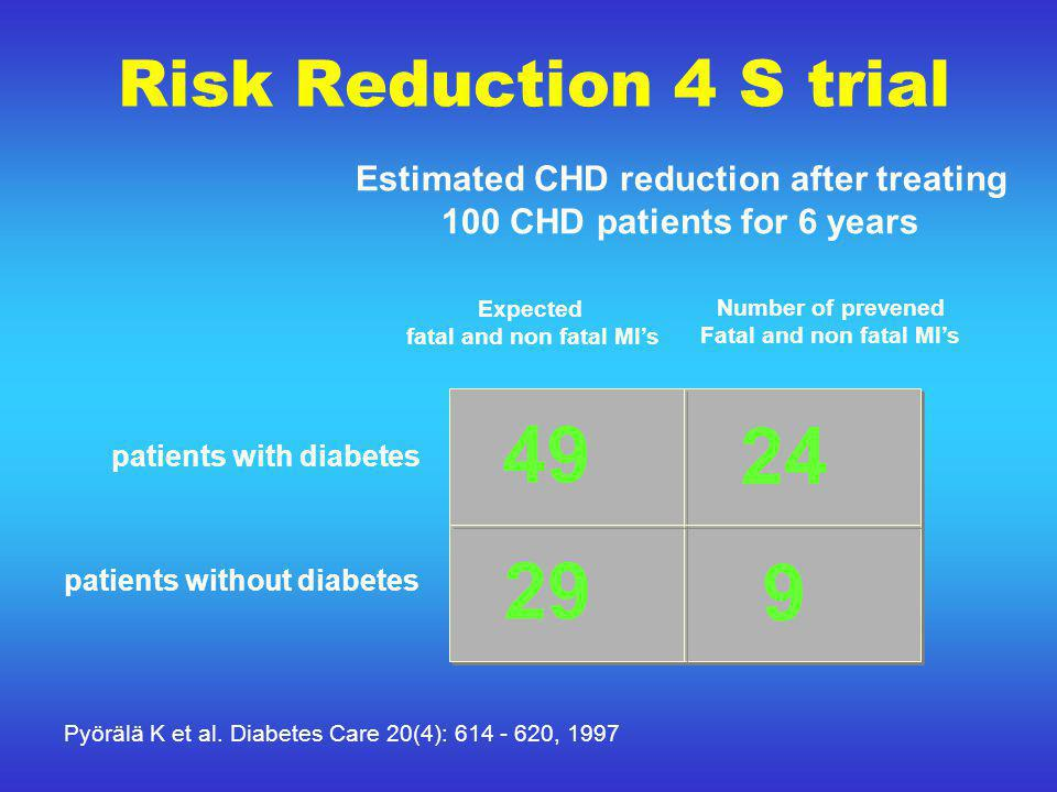 Risk Reduction 4 S trial Estimated CHD reduction after treating 100 CHD patients for 6 years Expected fatal and non fatal Ml's Number of prevened Fatal and non fatal MI's patients with diabetes patients without diabetes 49 29 24 9 Pyörälä K et al.