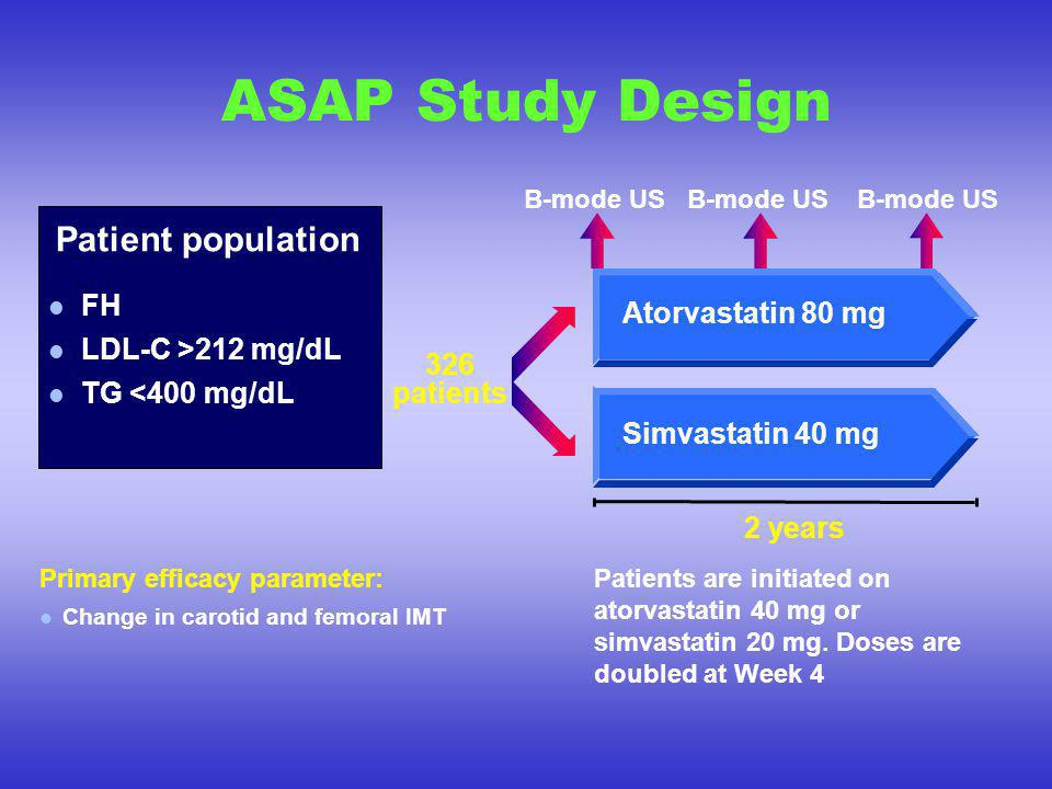 ASAP Study Design 2 years Simvastatin 40 mg 326 patients Atorvastatin 80 mg FH LDL-C >212 mg/dL TG <400 mg/dL Patient population B-mode US Patients are initiated on atorvastatin 40 mg or simvastatin 20 mg.