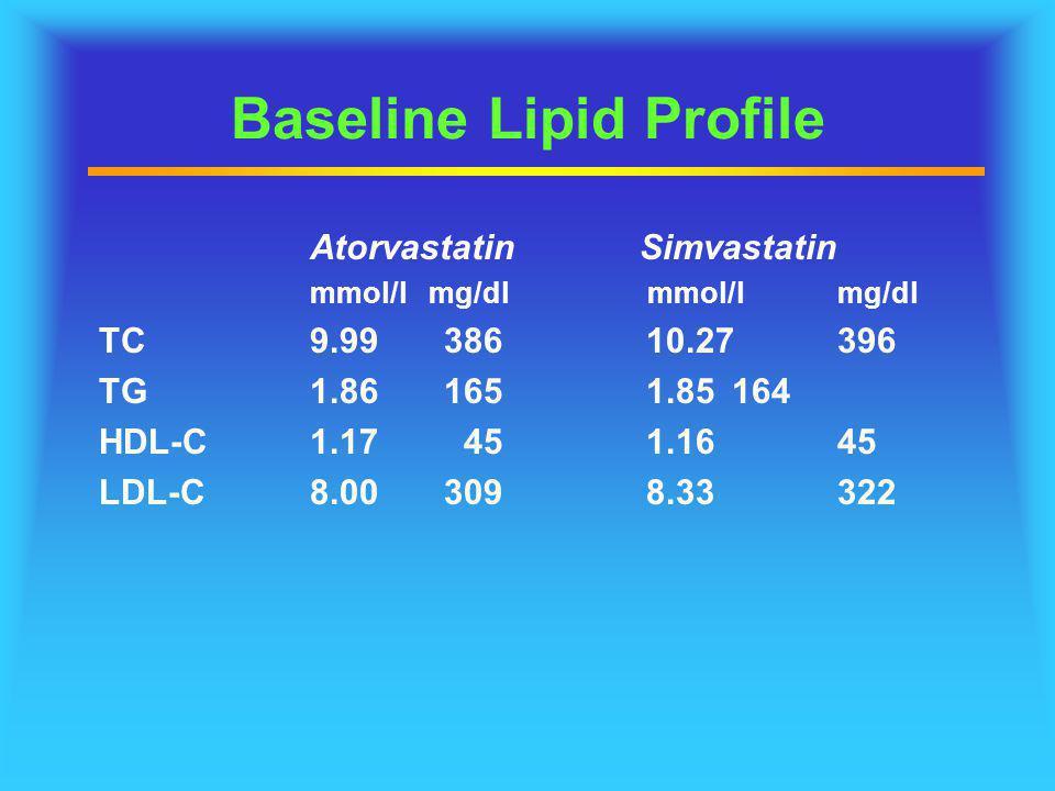 Baseline Lipid Profile Atorvastatin mmol/l mg/dl TC9.99 386 TG1.86 165 HDL-C1.17 45 LDL-C8.00 309 Simvastatin mmol/lmg/dl 10.27 396 1.85 164 1.16 45 8
