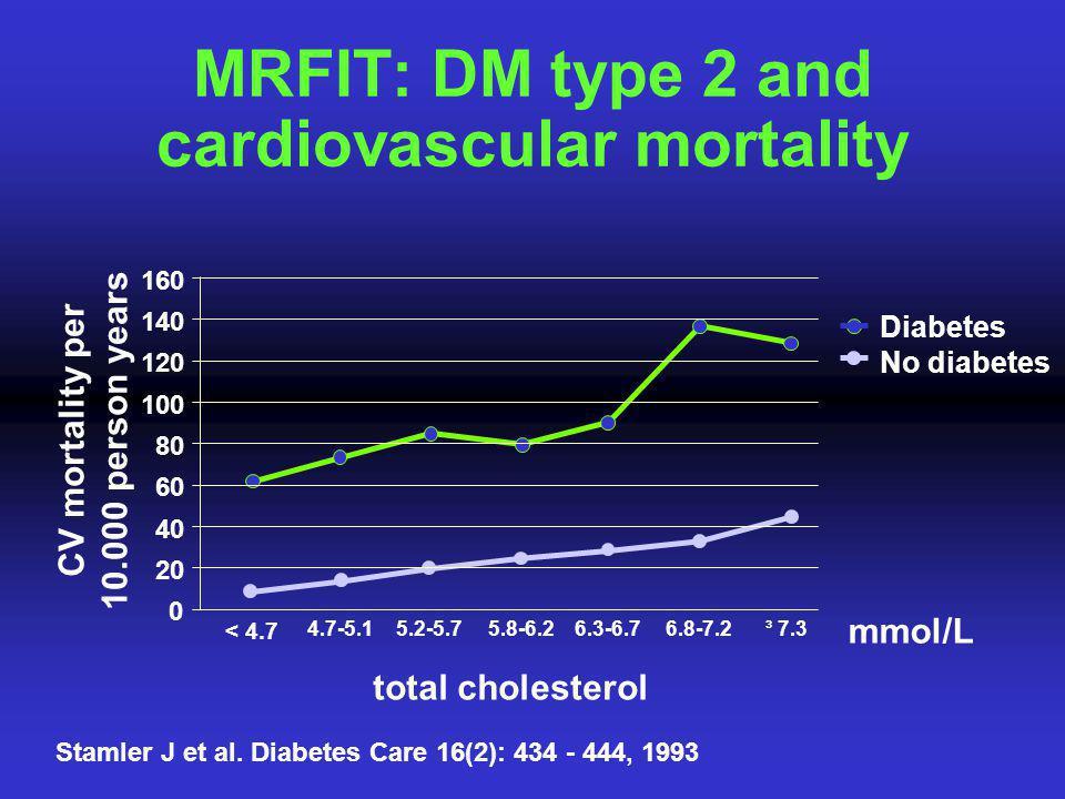 MRFIT: DM type 2 and cardiovascular mortality Stamler J et al. Diabetes Care 16(2): 434 - 444, 1993 0 20 40 60 80 100 120 140 160 < 4.7 4.7-5.15.2-5.7