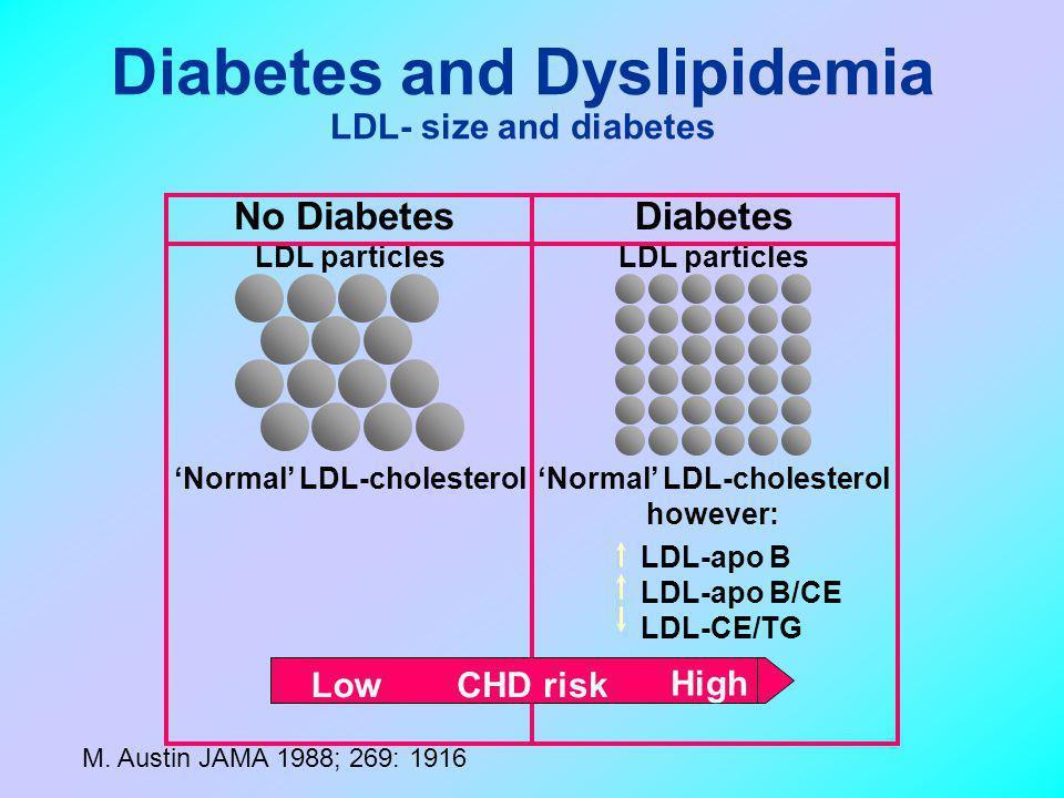 Diabetes LDL particles 'Normal' LDL-cholesterol however: 'Normal' LDL-cholesterol No Diabetes LDL particles LDL-apo B LDL-apo B/CE LDL-CE/TG LowCHD ri