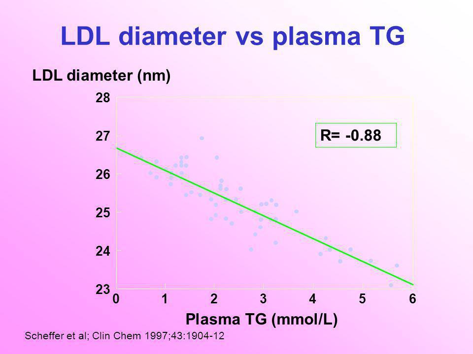 LDL diameter vs plasma TG R= -0.88 23 24 25 26 27 28 012345 6 Plasma TG (mmol/L) LDL diameter (nm) Scheffer et al; Clin Chem 1997;43:1904-12