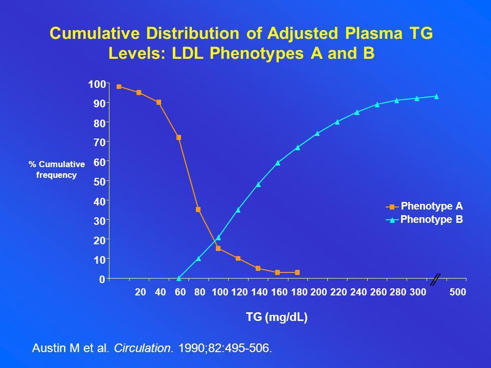 Austin M et al. Circulation. 1990;82:495-506. Phenotype A Phenotype B 10 20 30 40 50 60 70 80 90 100 % Cumulative frequency 0 204060801001201401601802