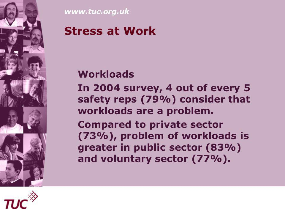 www.tuc.org.uk Stress at Work Workloads In 2004 survey, 4 out of every 5 safety reps (79%) consider that workloads are a problem.