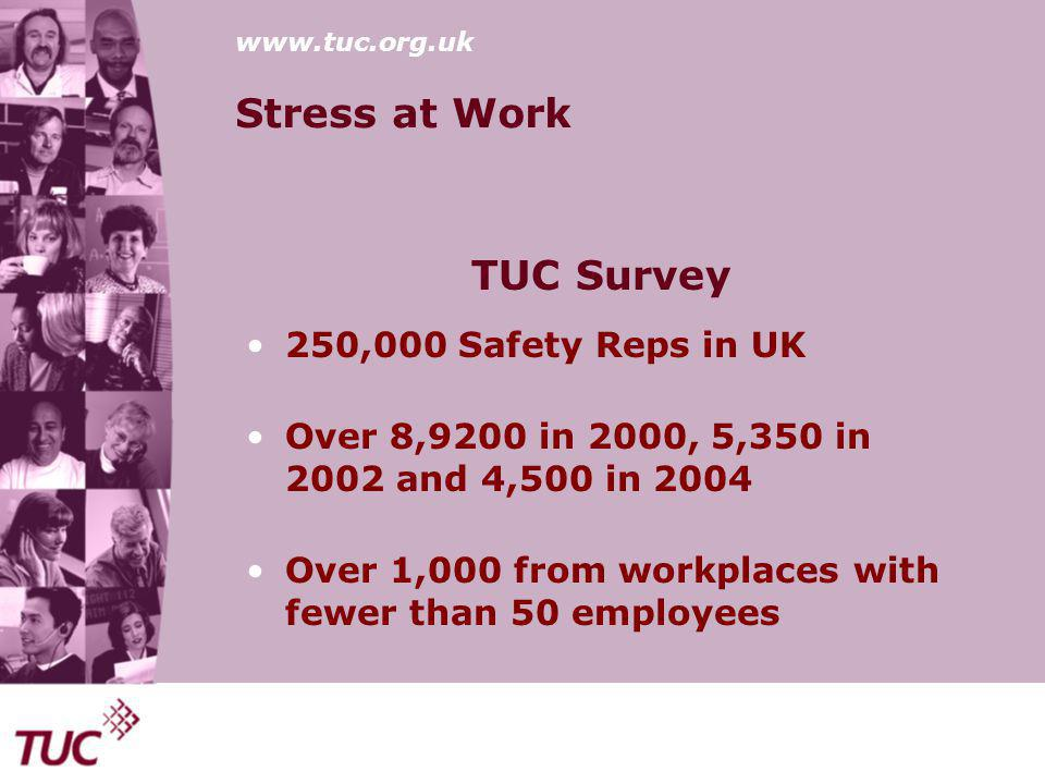 www.tuc.org.uk Stress at Work Risks200020022004 Stress66%55%58% Slips/Trips32%33% DSE36%34% MSD45%31% RSI41%37% Temp31%23% Noise26%20%