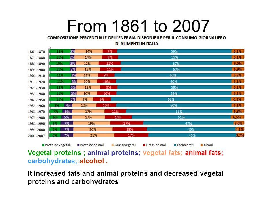 From 1861 to 2007 Vegetal proteins ; animal proteins; vegetal fats; animal fats; carbohydrates; alcohol.