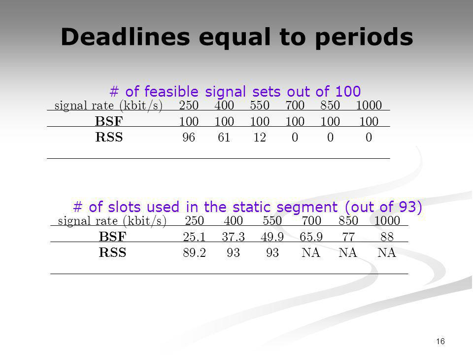 16 Deadlines equal to periods # of slots used in the static segment (out of 93) s i gna l ra t e ( kb i t / s ) 2504005507008501000 BSF 25.