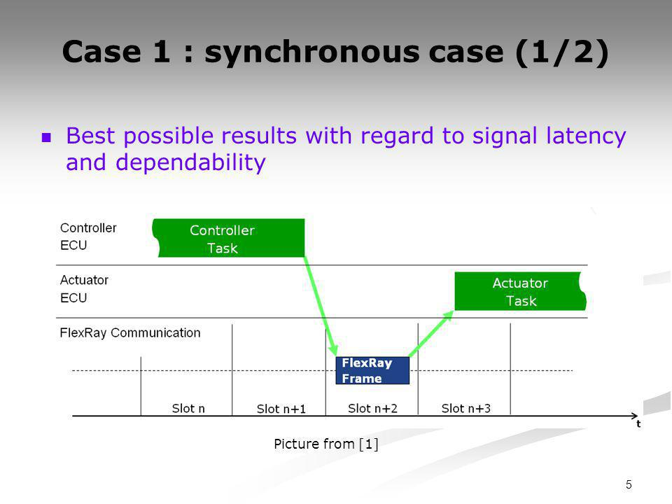 5 Case 1 : synchronous case (1/2) Best possible results with regard to signal latency and dependability Picture from [1]