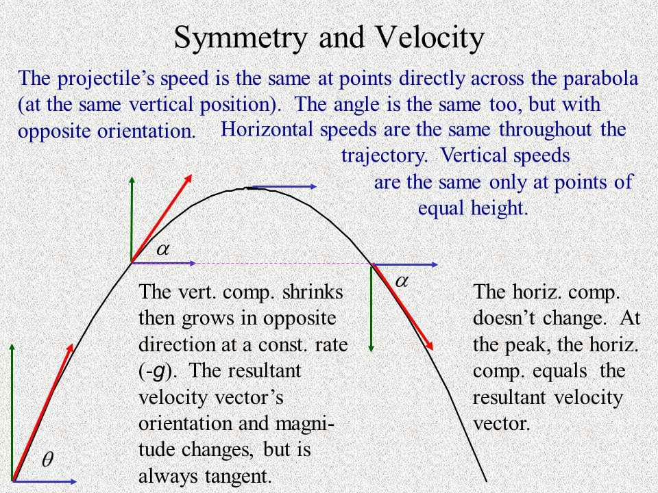 Parabolic Proof A projectile is shot with speed v 0 at an angle .