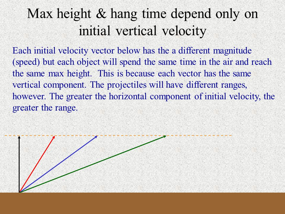 Symmetry and Time t = 0 t = 10 t = 20 t = 15 t = 5 t = 3 t = 17 Over level ground, the time at the peak is half the hang time.