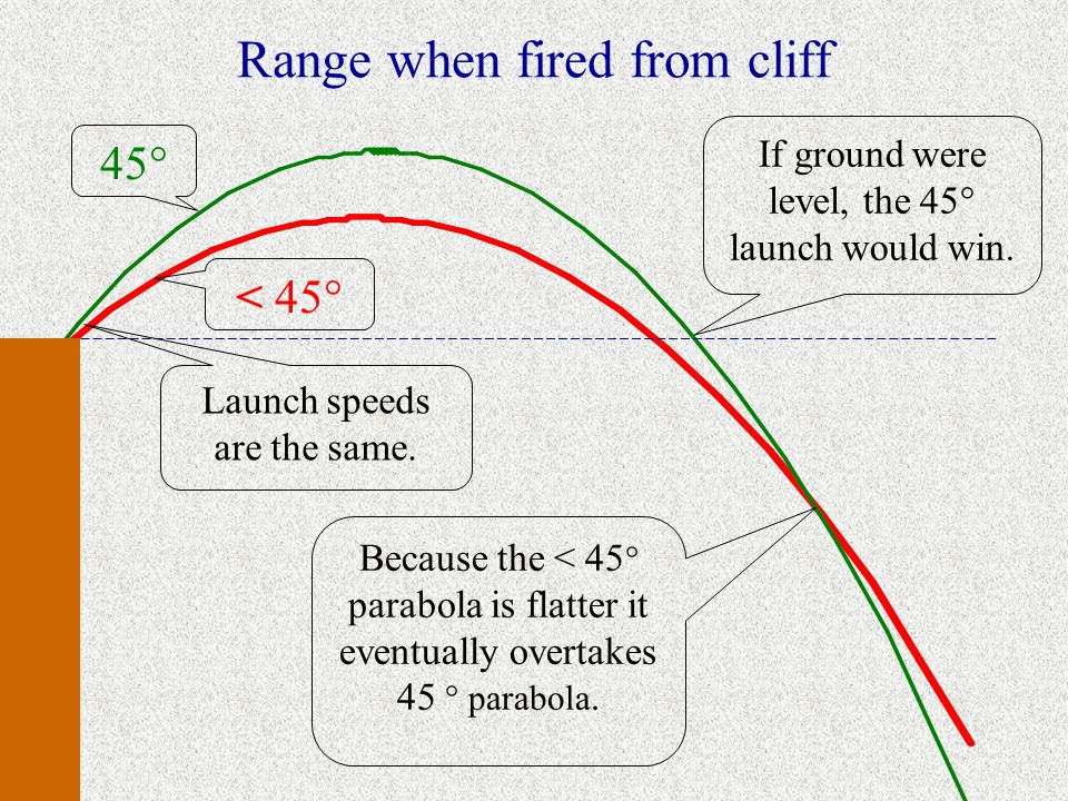 Max Range when  y  0 When fired from a cliff, or from below ground, a projectile doesn't attain its max range at 45 .