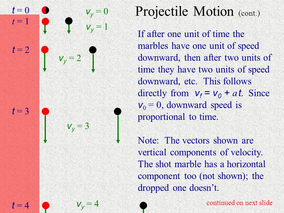 Projectile Motion continued on next slide Gravity's downward pull is independent of horiz.