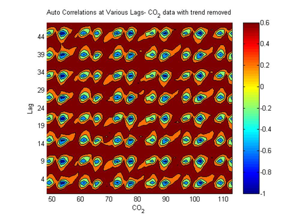 Local Correlation plots This graph displays Seasonality Stationarity Autocorrelation Interpretation.